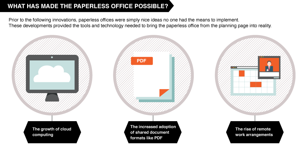 Three reasons why paper use is declining in offices